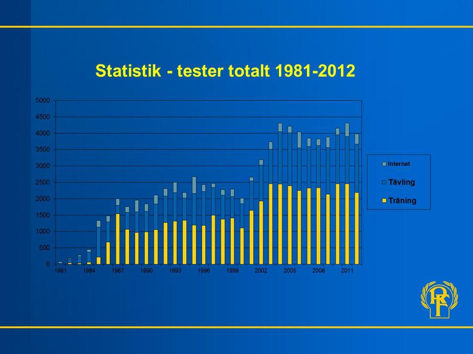 Statistik - tester totalt 1981-2012