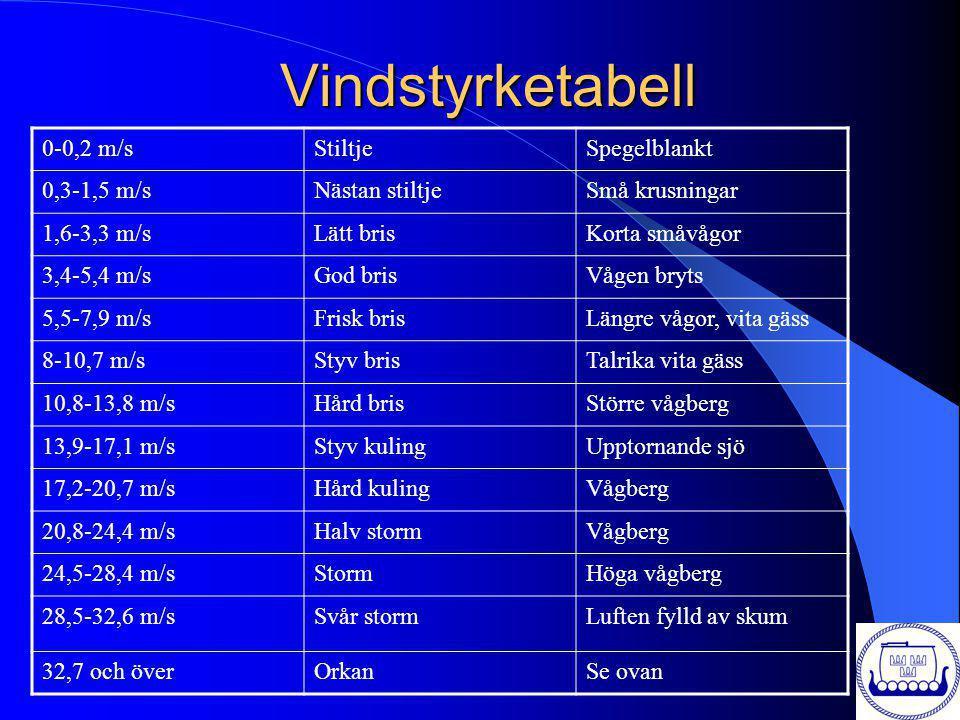 Väderkartans tecken Varm front Kall front Dimma Regnskur Hagelby Regn Åska Duggregn