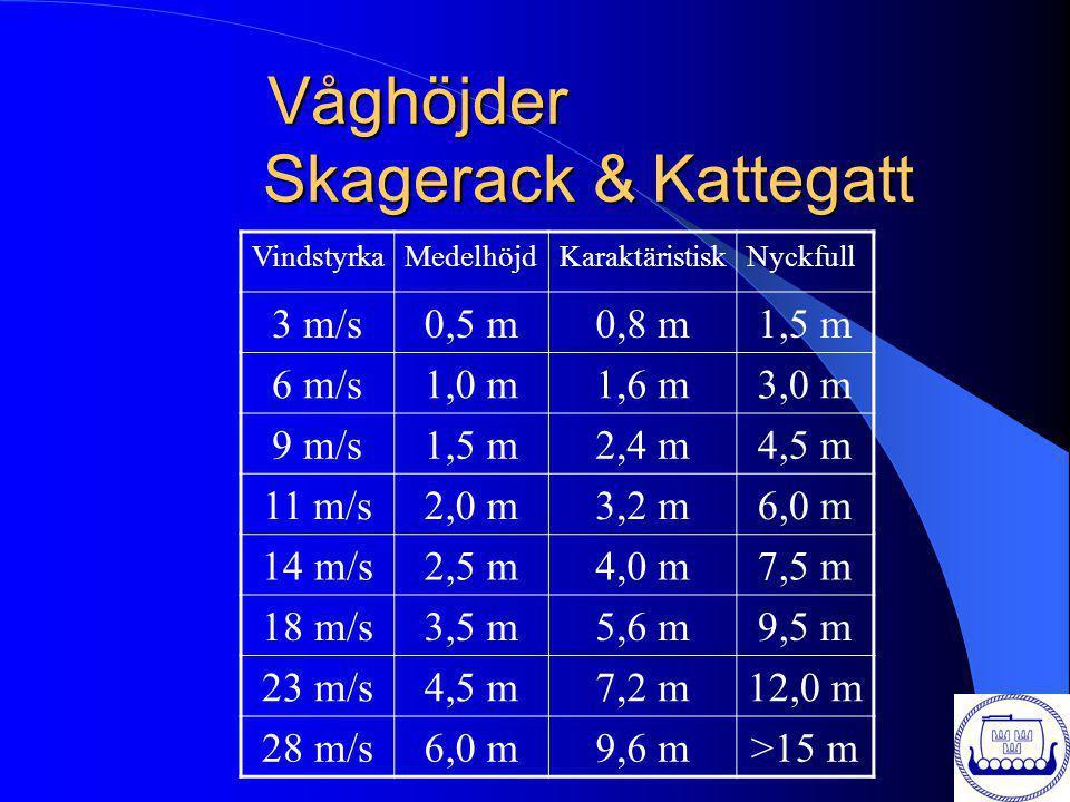 Våghöjder Skagerack & Kattegatt VindstyrkaMedelhöjdKaraktäristiskNyckfull 3 m/s0,5 m0,8 m1,5 m 6 m/s1,0 m1,6 m3,0 m 9 m/s1,5 m2,4 m4,5 m 11 m/s2,0 m3,