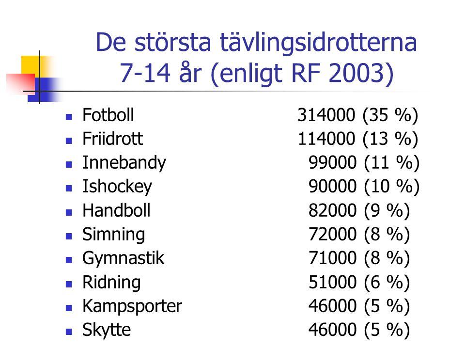 De största tävlingsidrotterna 7-14 år (enligt RF 2003) Fotboll314000 (35 %) Friidrott114000 (13 %) Innebandy 99000 (11 %) Ishockey 90000 (10 %) Handbo