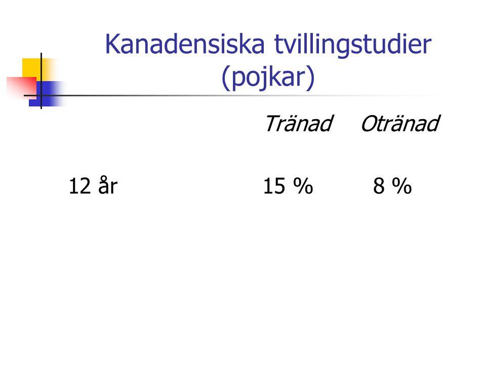 Kanadensiska tvillingstudier (pojkar) TränadOtränad 12 år15 % 8 %
