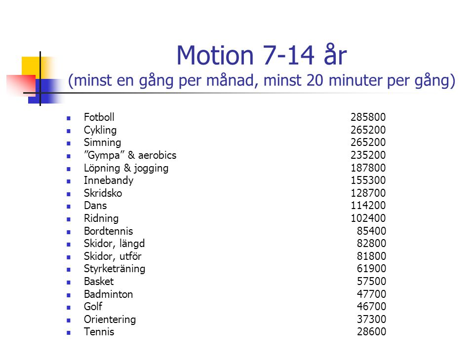 """Motion 7-14 år (minst en gång per månad, minst 20 minuter per gång) Fotboll285800 Cykling265200 Simning265200 """"Gympa"""" & aerobics235200 Löpning & joggi"""