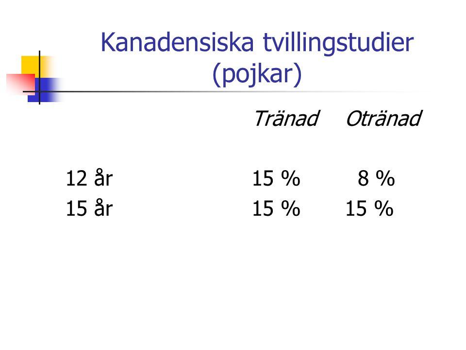 Kanadensiska tvillingstudier (pojkar) TränadOtränad 12 år15 % 8 % 15 år15 %15 %