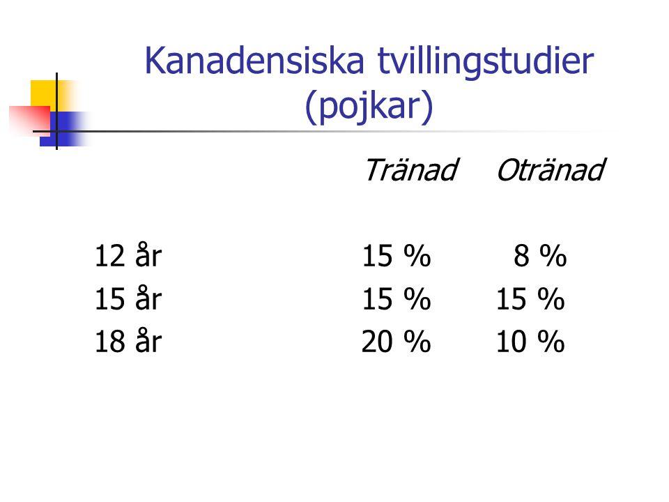 Kanadensiska tvillingstudier (pojkar) TränadOtränad 12 år15 % 8 % 15 år15 %15 % 18 år20 %10 %