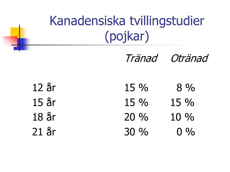 Kanadensiska tvillingstudier (pojkar) TränadOtränad 12 år15 % 8 % 15 år15 %15 % 18 år20 %10 % 21 år30 % 0 %