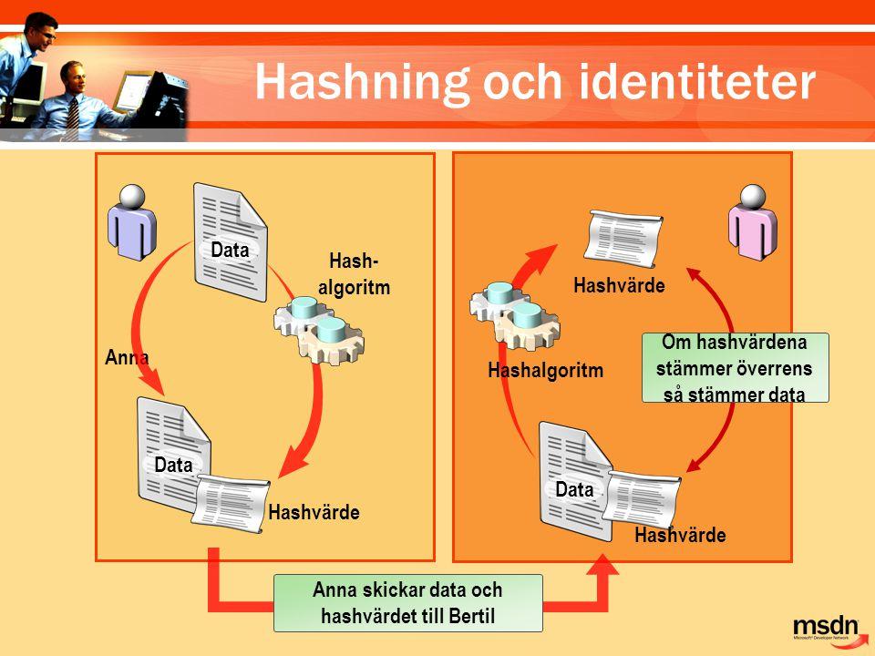 Anna Bertil Data Hashvärde Hash- algoritm Data Hashvärde Hashalgoritm Om hashvärdena stämmer överrens så stämmer data Anna skickar data och hashvärdet