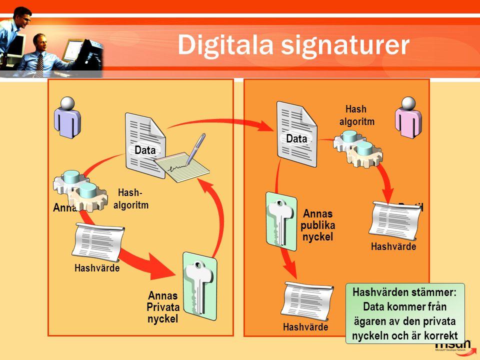 Anna Bertil Data Hashvärde Hash- algoritm Annas Privata nyckel Data Hashvärde Annas publika nyckel Hash algoritm Hashvärde Hashvärden stämmer: Data ko
