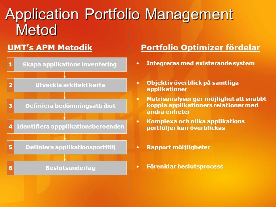 Application Portfolio Management Metod UMT's APM Metodik Skapa applikations inventering Utveckla arkitekt karta Definiera bedömningsattribut Identifie
