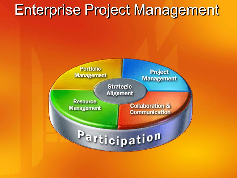 Vad löser Portfolio Server (PPM) PPM svarar på följande frågeställningar: Har vi valt rätt investeringar.