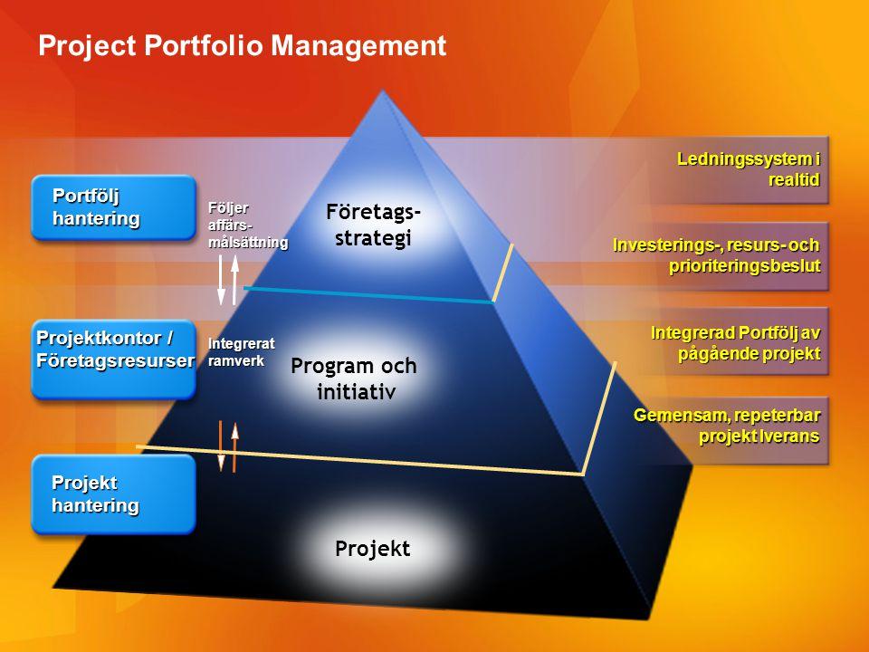 Project Portfolio Management Följeraffärs-målsättning Integrerat ramverk Ledningssystem i realtid Portfölj hantering Investerings-, resurs- och priori