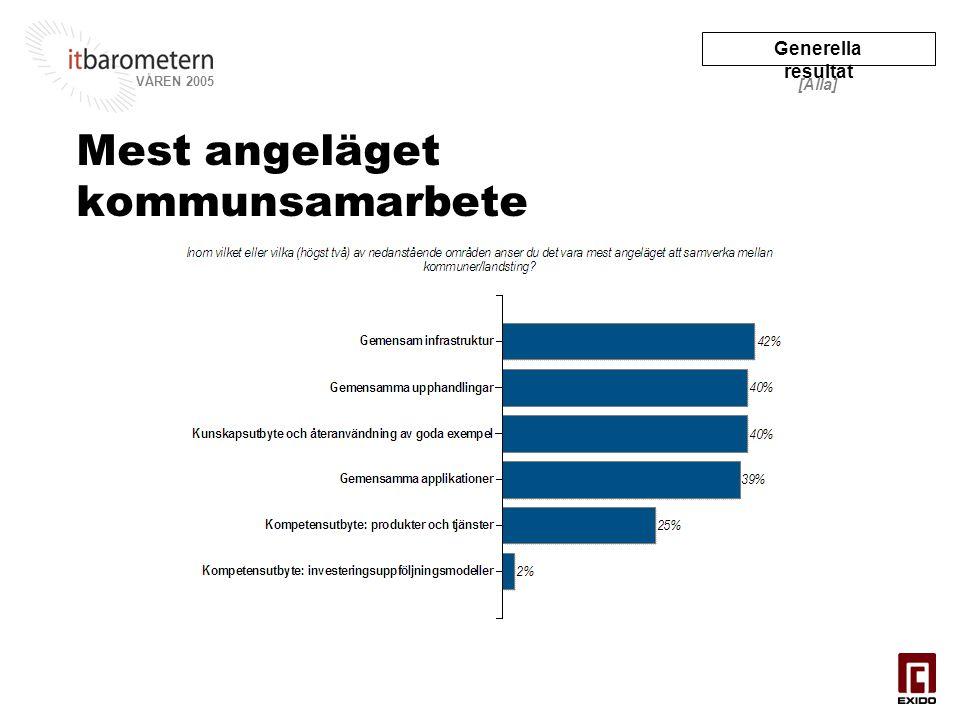 Generella resultat VÅREN 2005 [Alla] Mest angeläget kommunsamarbete