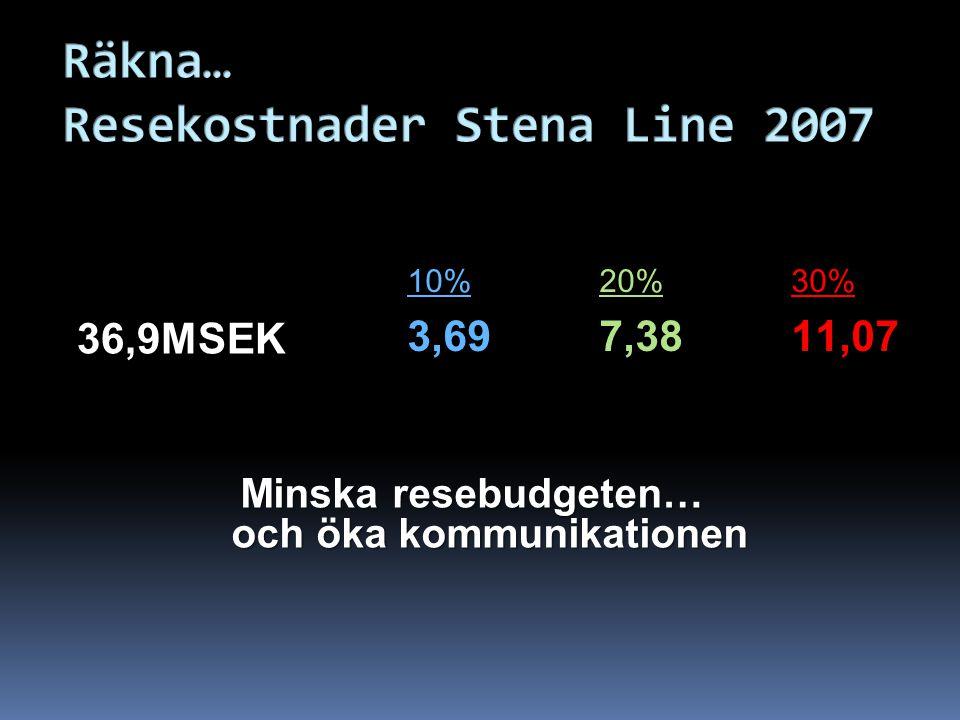 36,9MSEK 10%20%30% 3,697,3811,07 Minska resebudgeten… och öka kommunikationen