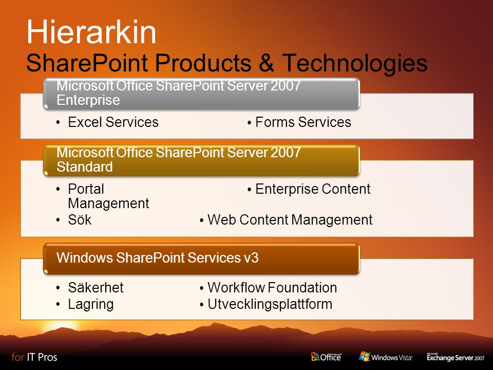 Hierarkin SharePoint Products & Technologies Excel Services Forms Services Microsoft Office SharePoint Server 2007 Enterprise Portal Enterprise Content Management Sök Web Content Management Microsoft Office SharePoint Server 2007 Standard Säkerhet Workflow Foundation Lagring Utvecklingsplattform Windows SharePoint Services v3