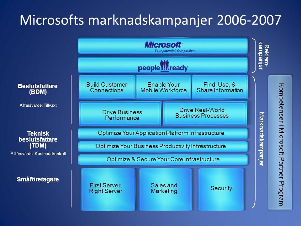 Microsofts marknadskampanjer 2006-2007 Reklam- kampanjer Marknadskampanjer Beslutsfattare (BDM) Affärsvärde: Tillväxt Teknisk beslutsfattare (TDM) Aff