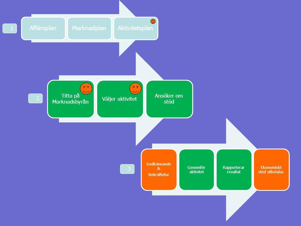 AffärsplanMarknadplanAktivitetsplan Titta på Marknadsbyrån Väljer aktivitet Ansöker om stöd Godkännande & Bekräftelse Genomför aktivitet Rapporterar r