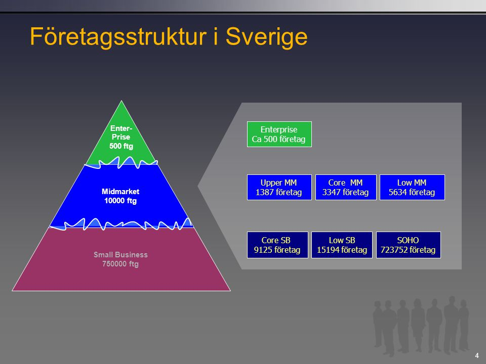 Microsofts segmentering av företag i Sverige Small Business 1 – 50 anställda (1-24 PCs) Core SB 20 – 50 anställda (10 – 24 PC) Low SB 10 – 20 anställda (5-10 PC) SOHO 0 – 10 anställda (1- 5 PC) Midmarket 50 – 1000 anställda (25 – 499 PCs) Upper MM 500 – 1000 anställda (250 – 499 PCs) Core MM 100 – 500 anställda (50-249 PCs) Lower MM 50 – 100 anställda (25 – 49 PCs) Enterprise över 1000 anställda Djup kunder – 1 till få Bredd kunder – 1 till många