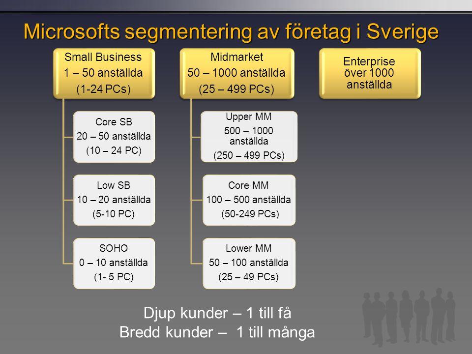 Microsofts segmentering av företag i Sverige Small Business 1 – 50 anställda (1-24 PCs) Core SB 20 – 50 anställda (10 – 24 PC) Low SB 10 – 20 anställd