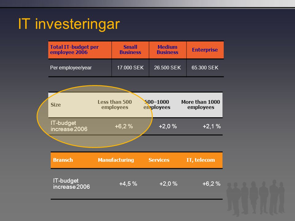 IT investeringar Total IT-budget per employee 2006 Small Business Medium Business Enterprise Per employee/year17.000 SEK26.500 SEK65.300 SEK Size Less than 500 employees 500–1000 employees More than 1000 employees IT-budget increase 2006 +6,2 %+2,0 %+2,1 % BranschManufacturingServicesIT, telecom IT-budget increase 2006 +4,5 %+2,0 %+6,2 %