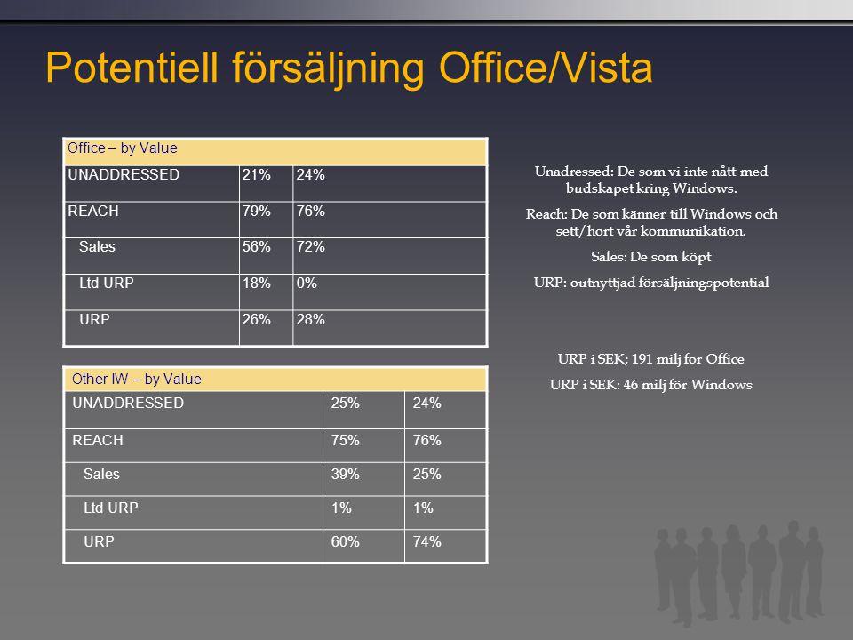 Potentiell försäljning Office/Vista Office – by Value UNADDRESSED21%24% REACH79%76% Sales56%72% Ltd URP18%0% URP26%28% Other IW – by Value UNADDRESSED
