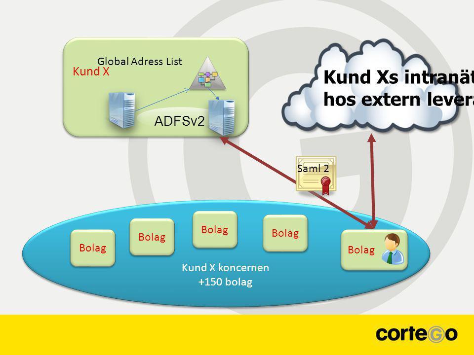 Kund X Kund X koncernen +150 bolag Kund X koncernen +150 bolag ADFSv2 Bolag Kund Xs intranät hos extern leverantör Global Adress List Saml 2