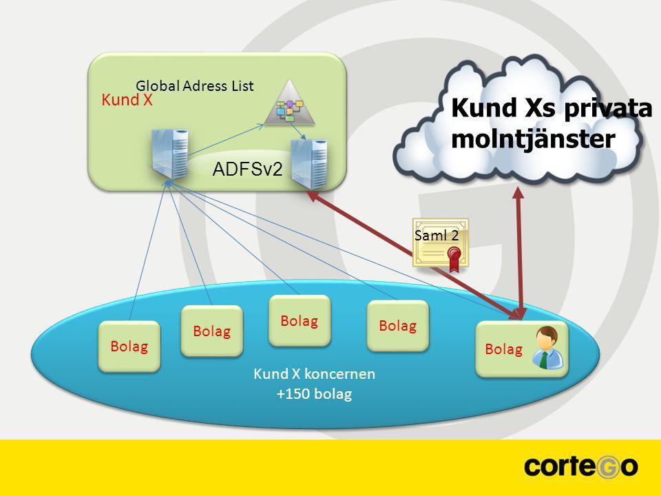 Kund X Kund X koncernen +150 bolag Kund X koncernen +150 bolag ADFSv2 Bolag Kund Xs privata molntjänster Global Adress List Saml 2
