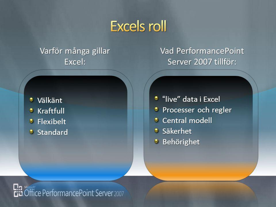 """VälkäntKraftfullFlexibeltStandard live"""" data i Excel """" live"""" data i Excel Processer och regler Central modell SäkerhetBehörighet Vad PerformancePoint"""