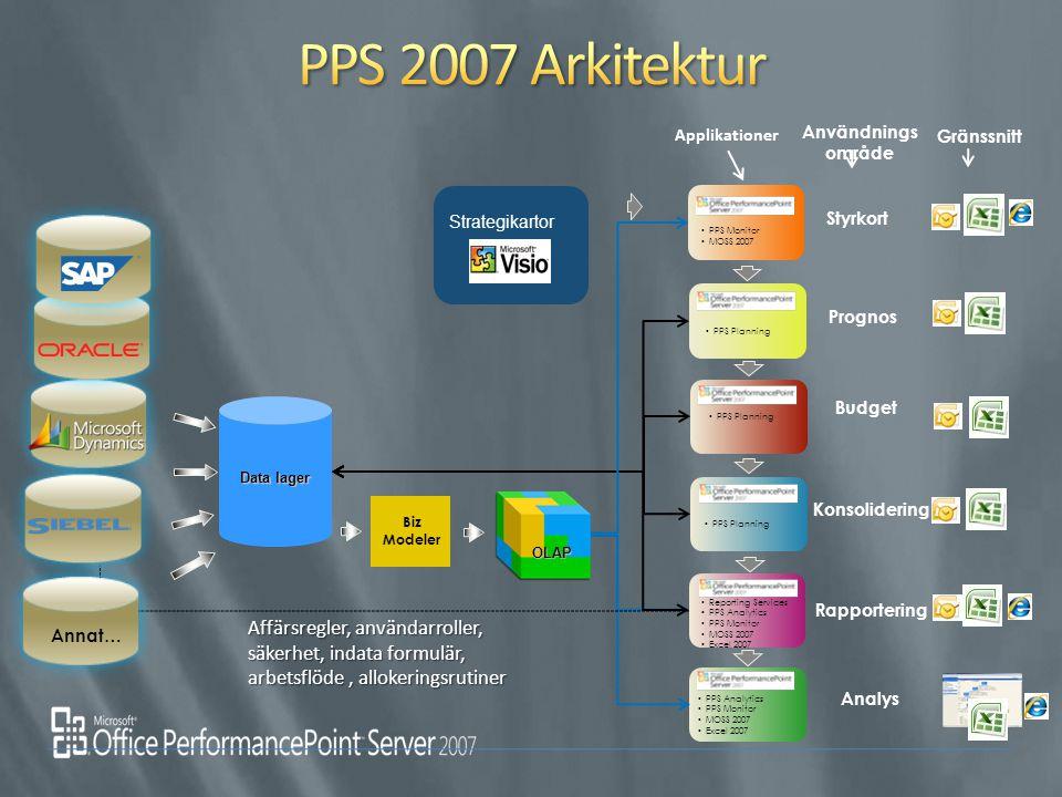 Strategikartor Styrkort Konsolidering Budget Prognos Analys OLAP OLAP Data lager Applikationer Användnings område Gränssnitt PPS Monitor MOSS 2007 Biz