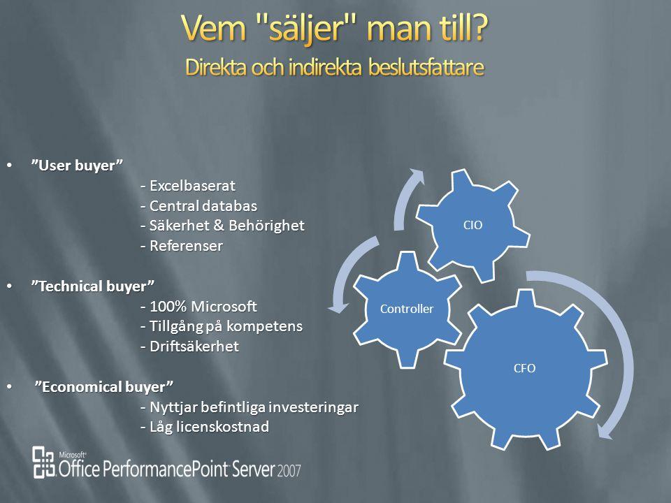 "User buyer"" - Excelbaserat - Central databas - Säkerhet & Behörighet - Referenser ""User buyer"" - Excelbaserat - Central databas - Säkerhet & Behörighe"