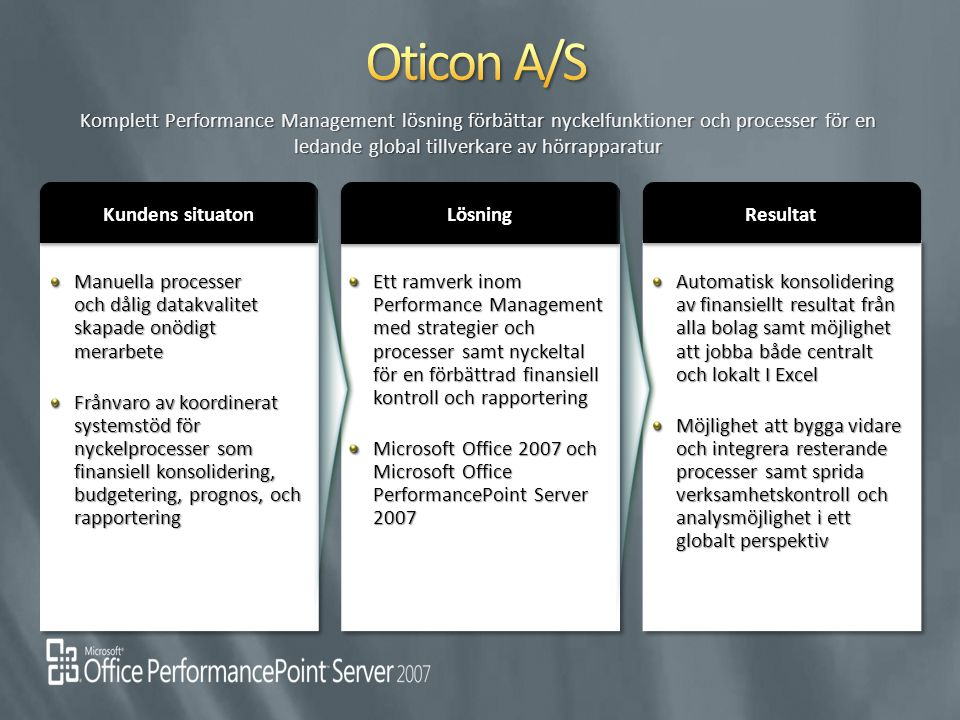 Kundens situaton LösningLösning ResultatResultat Komplett Performance Management lösning förbättar nyckelfunktioner och processer för en ledande globa