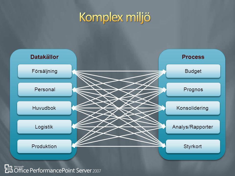 Datakällor Försäljning Huvudbok Logistik Personal Produktion Process Budget Konsolidering Analys/Rapporter Prognos Styrkort