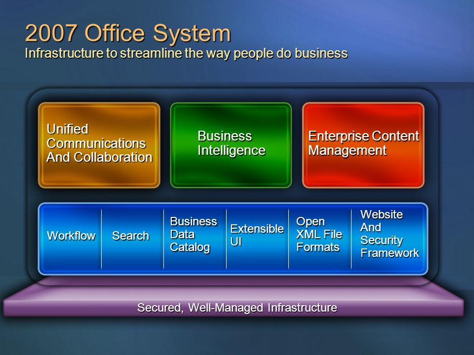 Sammanfattning Arbetssätt förändras och ställer nya krav En värld Överallt närsomhelst Tillgång på rätt information Office System levererar en IT plattform för att stödja detta Ni partners behövs för att implementera lösningarna