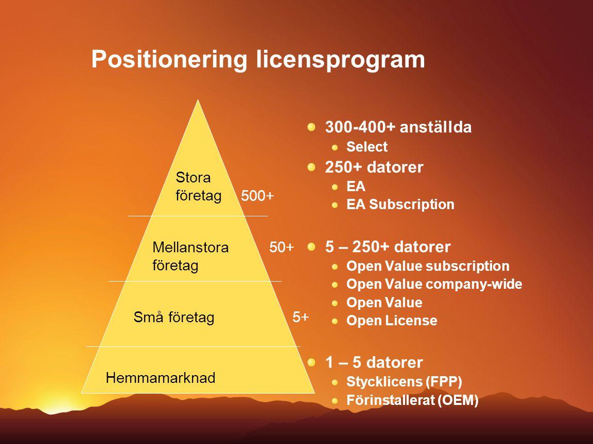 Positionering licensprogram 300-400+ anställda Select 250+ datorer EA EA Subscription 5 – 250+ datorer Open Value subscription Open Value company-wide
