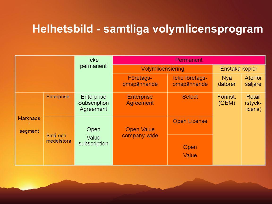 Helhetsbild - samtliga volymlicensprogram Icke permanent Permanent VolymlicensieringEnstaka kopior Företags- omspännande Icke företags- omspännande Ny