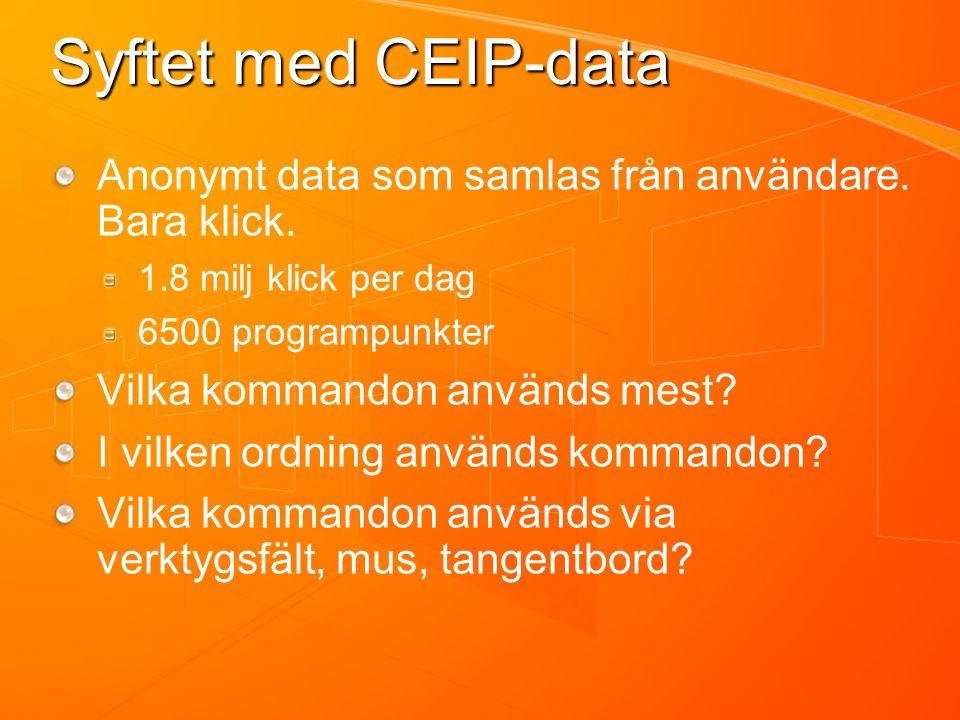 Syftet med CEIP-data Anonymt data som samlas från användare.