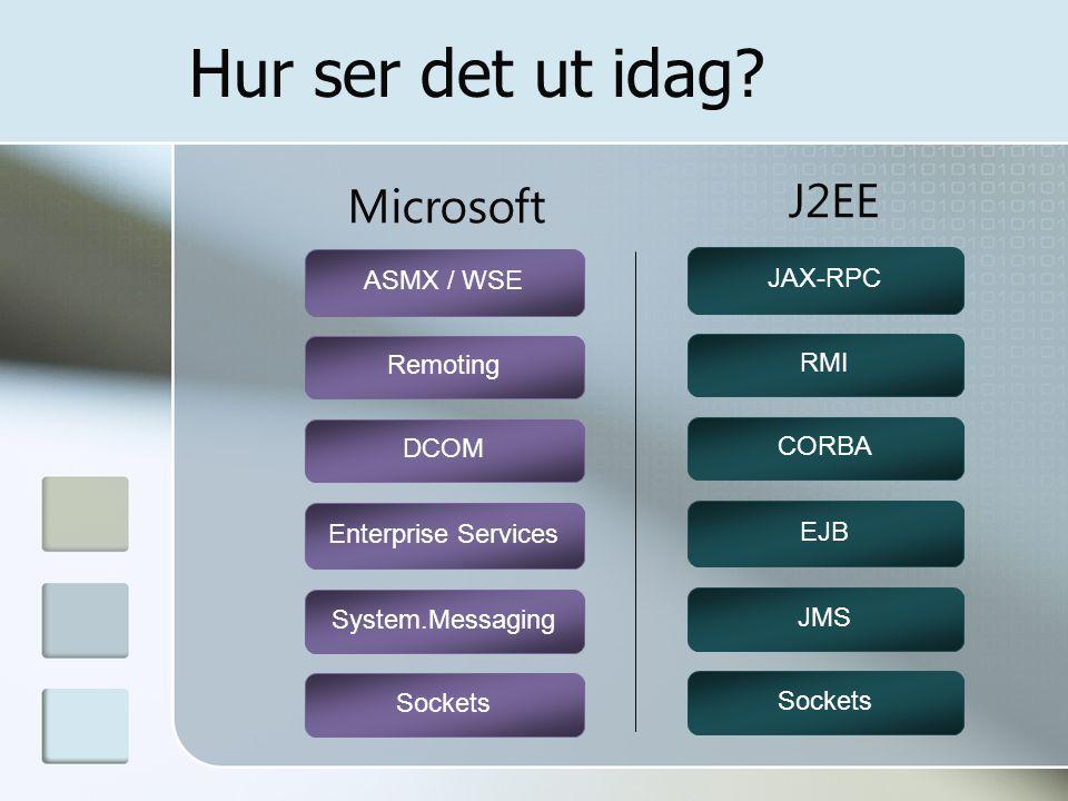 Hur ser det ut idag? Remoting ASMX / WSE DCOM System.Messaging Enterprise Services Microsoft Sockets RMI JAX-RPC CORBA JMS EJB J2EE Sockets