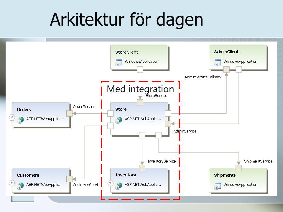 Arkitektur för dagen Med integration