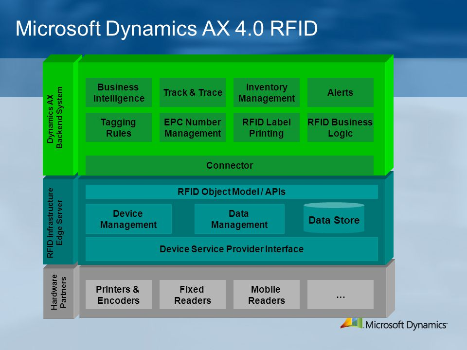 Microsoft Dynamics AX 4.0 RFID Device Service Provider Interface RFID Object Model / APIs Data Management Data Store Device Management Tagging Rules EPC Number Management RFID Label Printing Connector Business Intelligence Track & Trace Inventory Management Alerts Printers & Encoders Fixed Readers Mobile Readers … Hardware Partners RFID Infrastructure Edge Server Dynamics AX Backend System RFID Business Logic