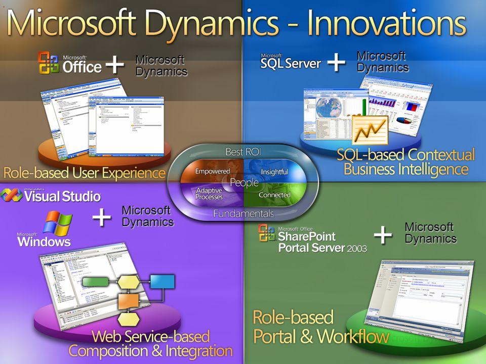 Microsoft Dynamics - Innovations Microsoft Dynamics