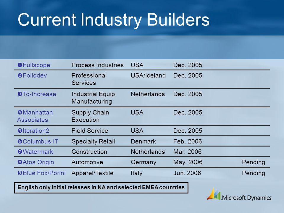 Current Industry Builders  FullscopeProcess IndustriesUSADec.