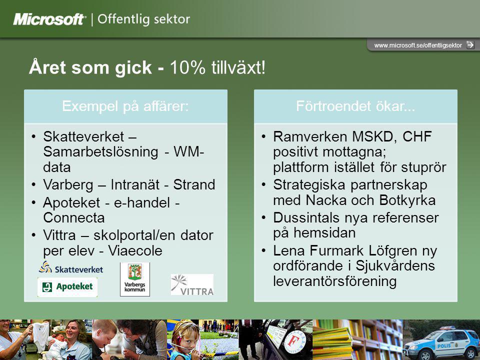 www.microsoft.se/offentligsektor Året som gick - 10% tillväxt.