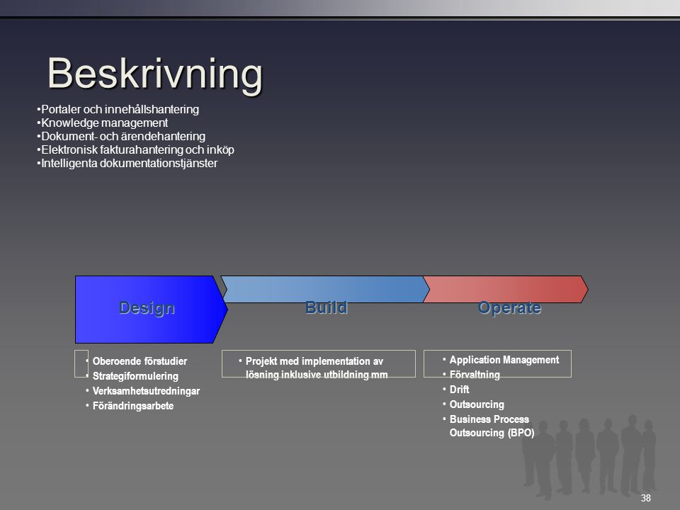 38 Beskrivning DesignBuildOperate Projekt med implementation av lösning inklusive utbildning mm Application Management Förvaltning Drift Outsourcing Business Process Outsourcing (BPO) Oberoende förstudier Strategiformulering Verksamhetsutredningar Förändringsarbete Portaler och innehållshantering Knowledge management Dokument- och ärendehantering Elektronisk fakturahantering och inköp Intelligenta dokumentationstjänster