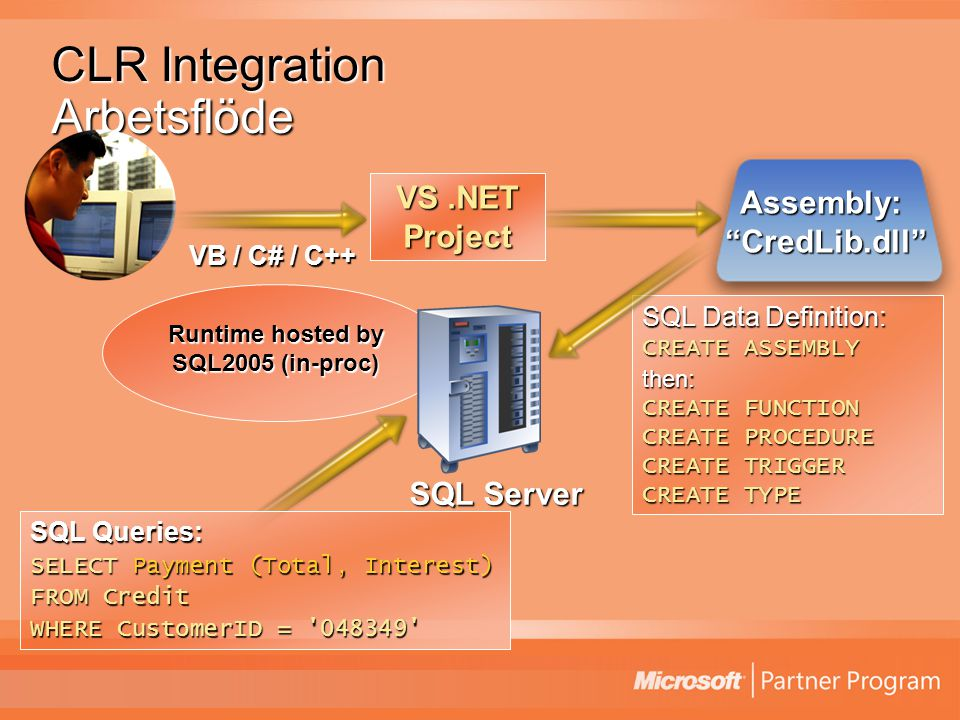 CLR Integration Arbetsflöde SQL Queries: SELECT Payment (Total, Interest) FROM Credit WHERE CustomerID = 048349 VS.NET Project VB / C# / C++ Assembly: CredLib.dll SQL Data Definition: CREATE ASSEMBLY then: CREATE FUNCTION CREATE PROCEDURE CREATE TRIGGER CREATE TYPE SQL Server Runtime hosted by SQL2005 (in-proc)