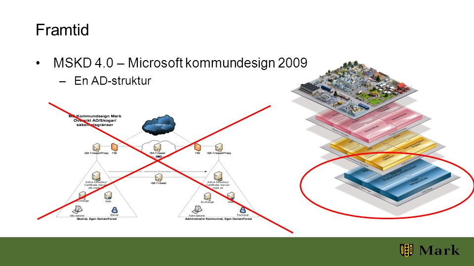 Framtid MSKD 4.0 – Microsoft kommundesign 2009 –En AD-struktur