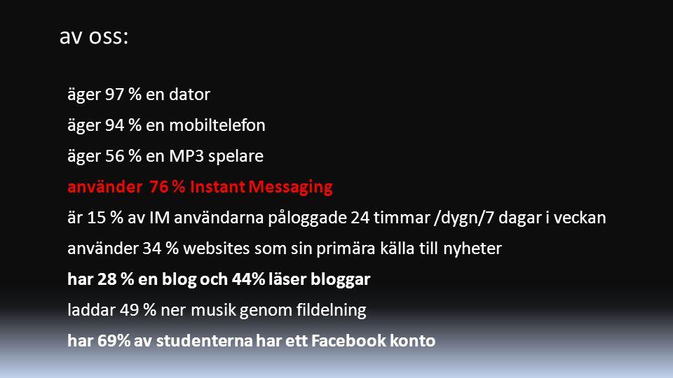av oss: äger 97 % en dator äger 94 % en mobiltelefon äger 56 % en MP3 spelare använder 76 % Instant Messaging är 15 % av IM användarna påloggade 24 timmar /dygn/7 dagar i veckan använder 34 % websites som sin primära källa till nyheter har 28 % en blog och 44% läser bloggar laddar 49 % ner musik genom fildelning har 69% av studenterna har ett Facebook konto Källa: Connecting to the Net.Generation