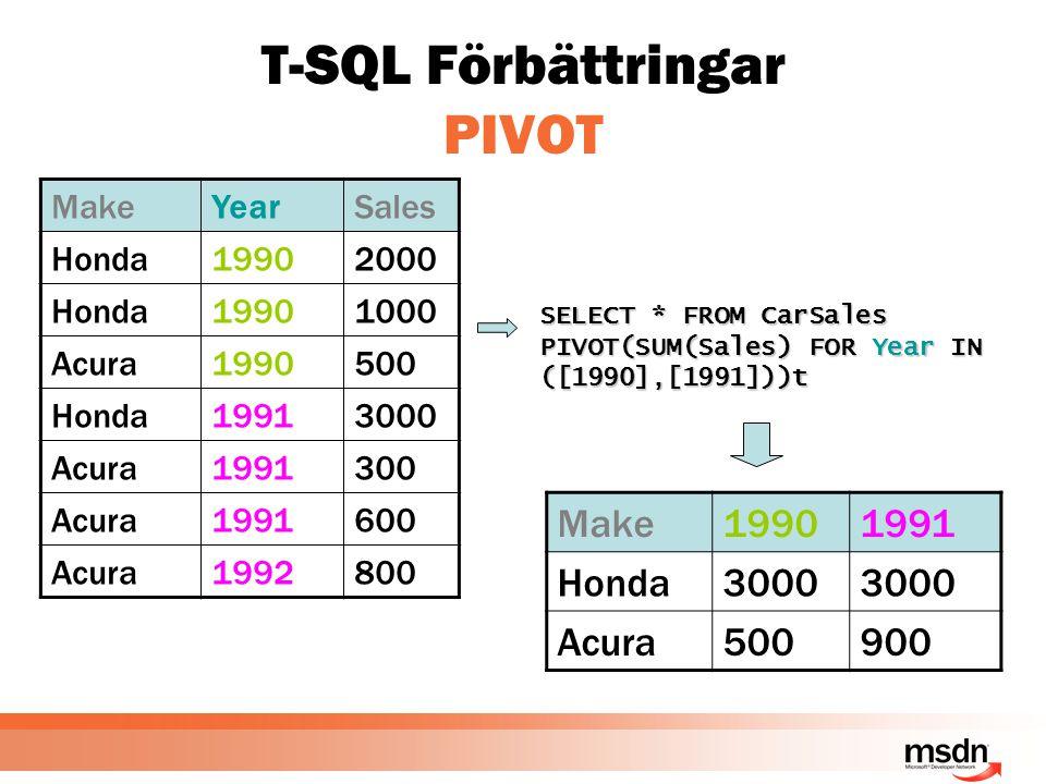 T-SQL Förbättringar PIVOT MakeYearSales Honda19902000 Honda19901000 Acura1990500 Honda19913000 Acura1991300 Acura1991600 Acura1992800 SELECT * FROM CarSales PIVOT(SUM(Sales) FOR Year IN ([1990],[1991]))t Make19901991 Honda3000 Acura500900