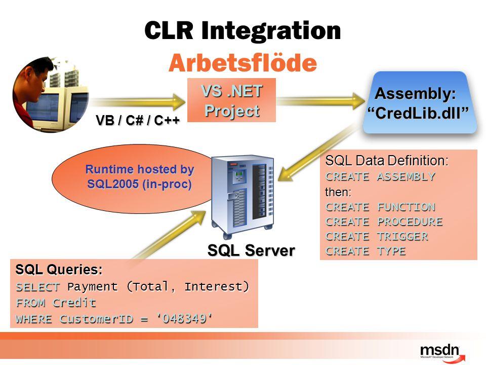 CLR Integration Arbetsflöde SQL Queries: SELECT Payment (Total, Interest) FROM Credit WHERE CustomerID = '048349' VS.NET Project VB / C# / C++ Assembl