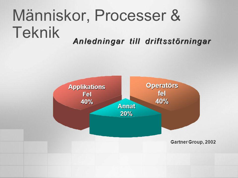 Människor, Processer & Teknik Anledningar till driftsstörningar ApplikationsFel40% Operatörs fel 40% Annat20% Gartner Group, 2002