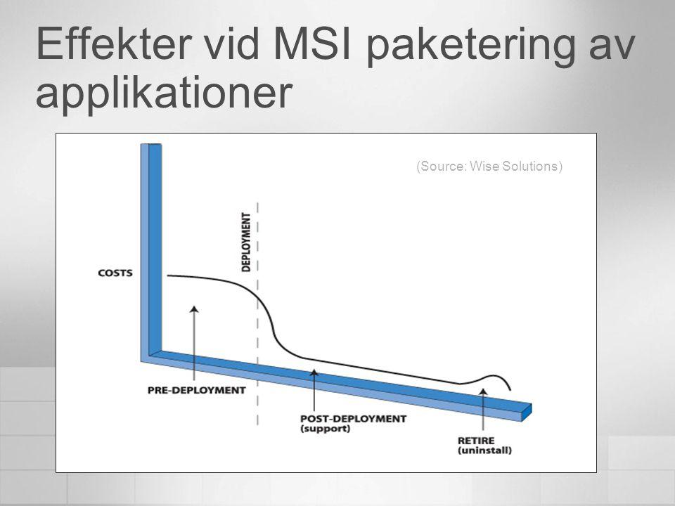 Distribution Applikation V5.0 100MB Applikation V6.0 120 MB Nytt Paket Nyhet i XP SP2 - MSI 3.0.