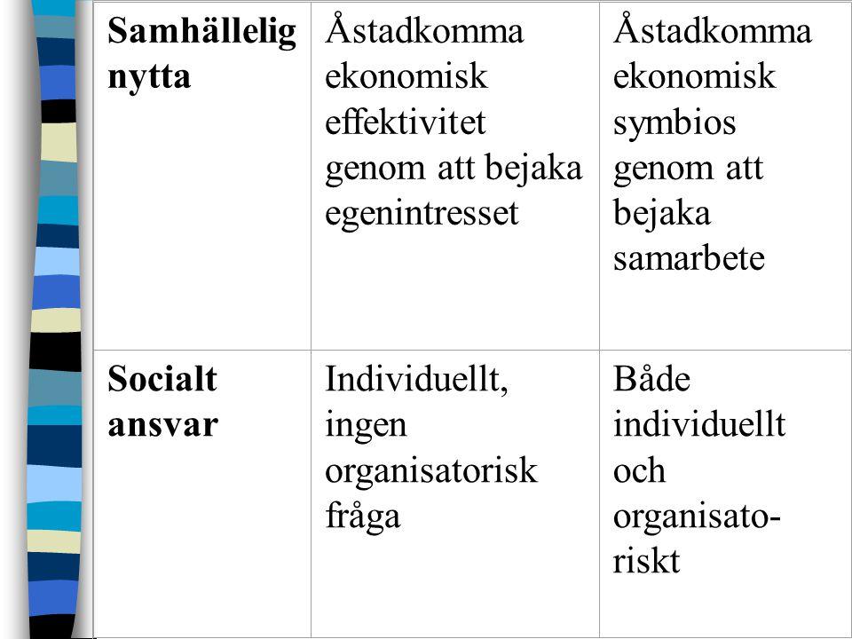 Samhällelig nytta Åstadkomma ekonomisk effektivitet genom att bejaka egenintresset Åstadkomma ekonomisk symbios genom att bejaka samarbete Socialt ansvar Individuellt, ingen organisatorisk fråga Både individuellt och organisato- riskt