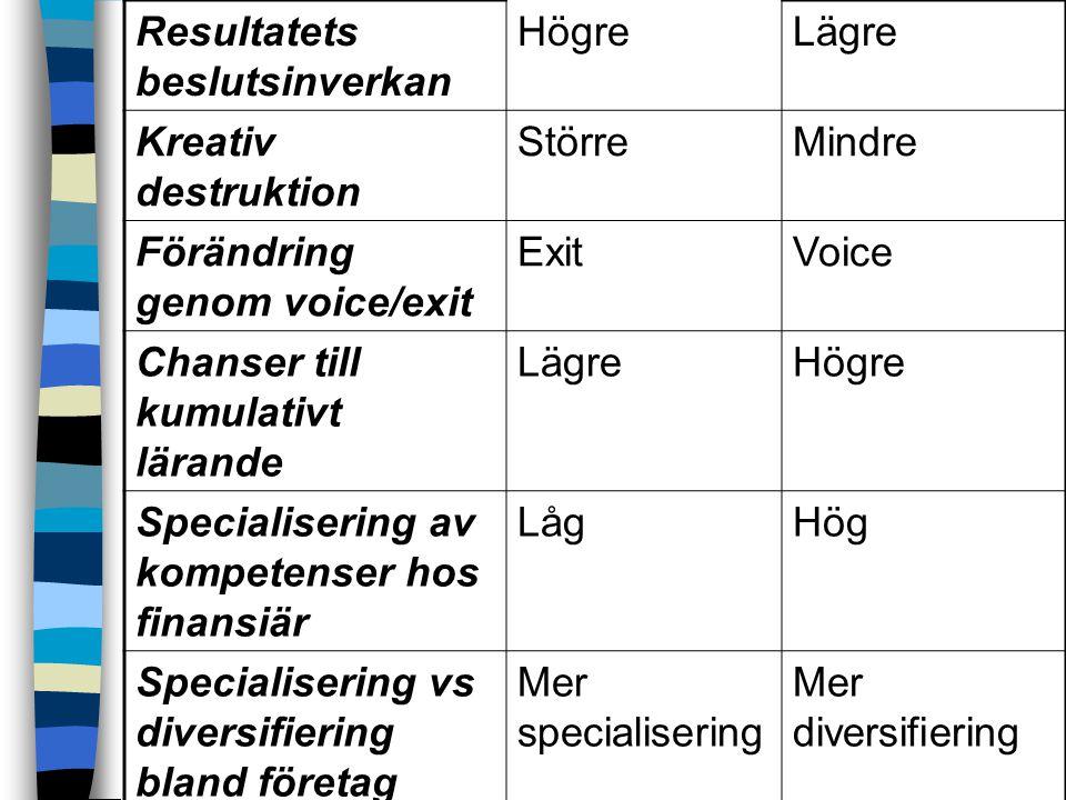 Resultatets beslutsinverkan HögreLägre Kreativ destruktion StörreMindre Förändring genom voice/exit ExitVoice Chanser till kumulativt lärande LägreHögre Specialisering av kompetenser hos finansiär LågHög Specialisering vs diversifiering bland företag Mer specialisering Mer diversifiering